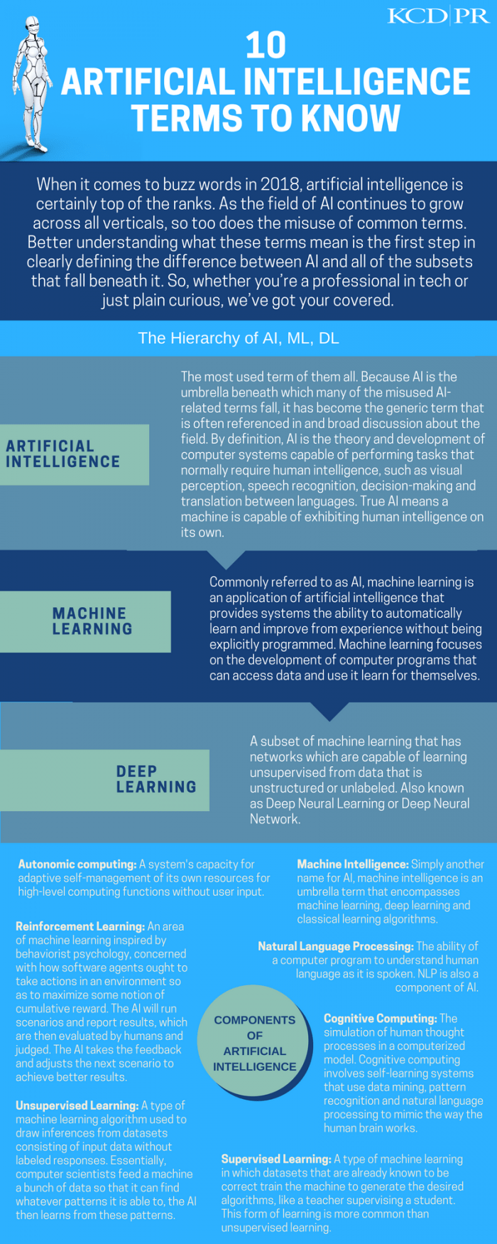 KCD PR 10 Artificial Intelligence Terms to Know